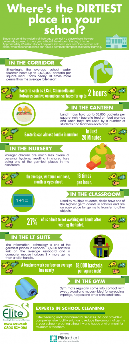 Infographic : Germs in Schools